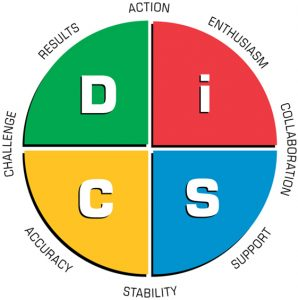 The History of DiSC®